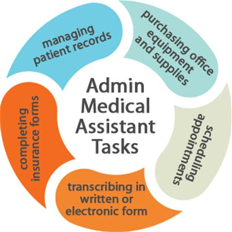 Medical Administrative Assistant - Research Paper by